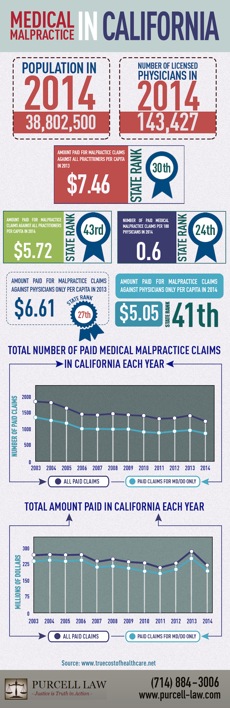 medical malpractice in california