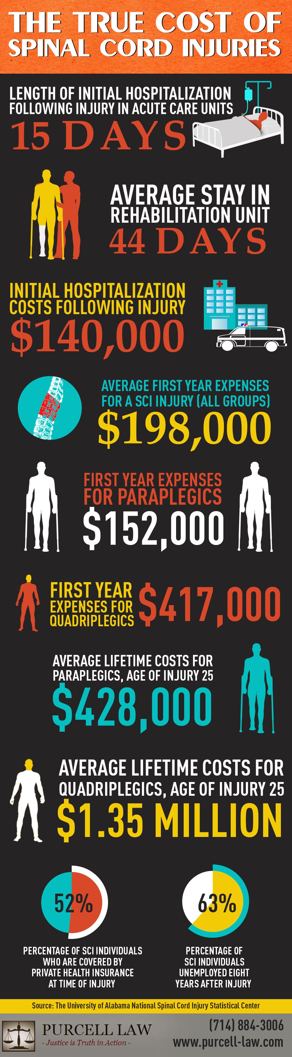 THE TRUE COST OF SPINAL CORD INJURIES